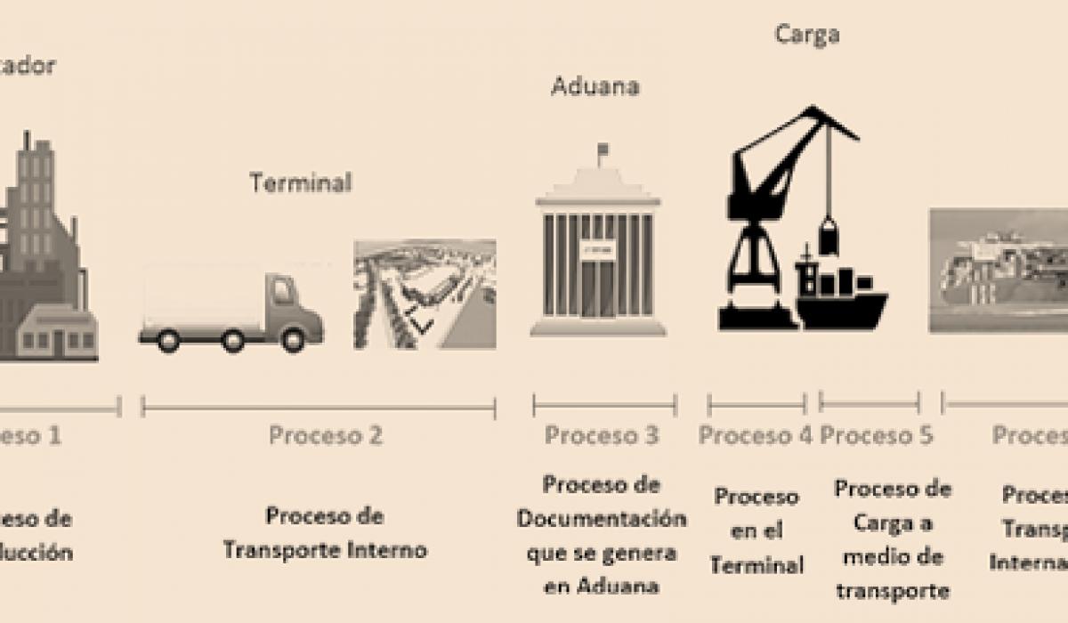 flujo proceso exportación
